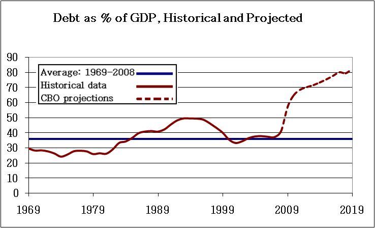Con Seminerio parliamo del debito pubblico dell'Italia e del mondo