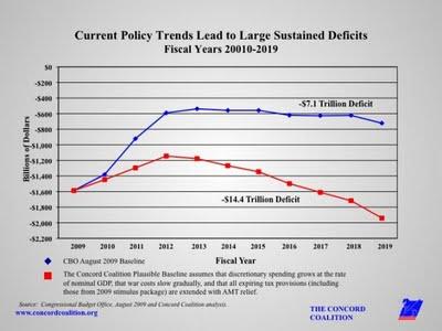 Quanto è grande il buco fiscale Usa?