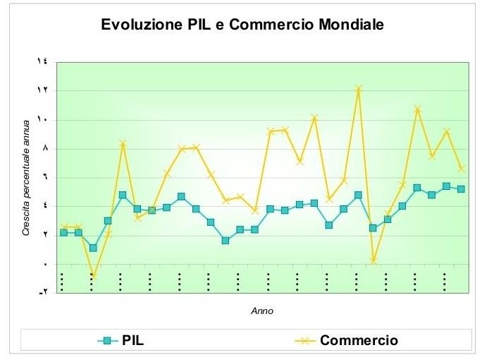 Il 2009 annus horribilis dell'export italiano, ma per Urso la ripresa è già iniziata
