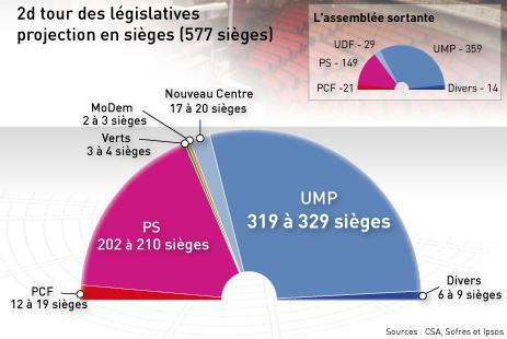 Il maggioritario non basta, contro il 'multipartitismo' serve il doppio turno alla francese