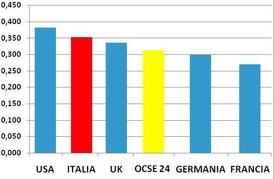 Nella fotografia dei redditi l'Italia viene molto male