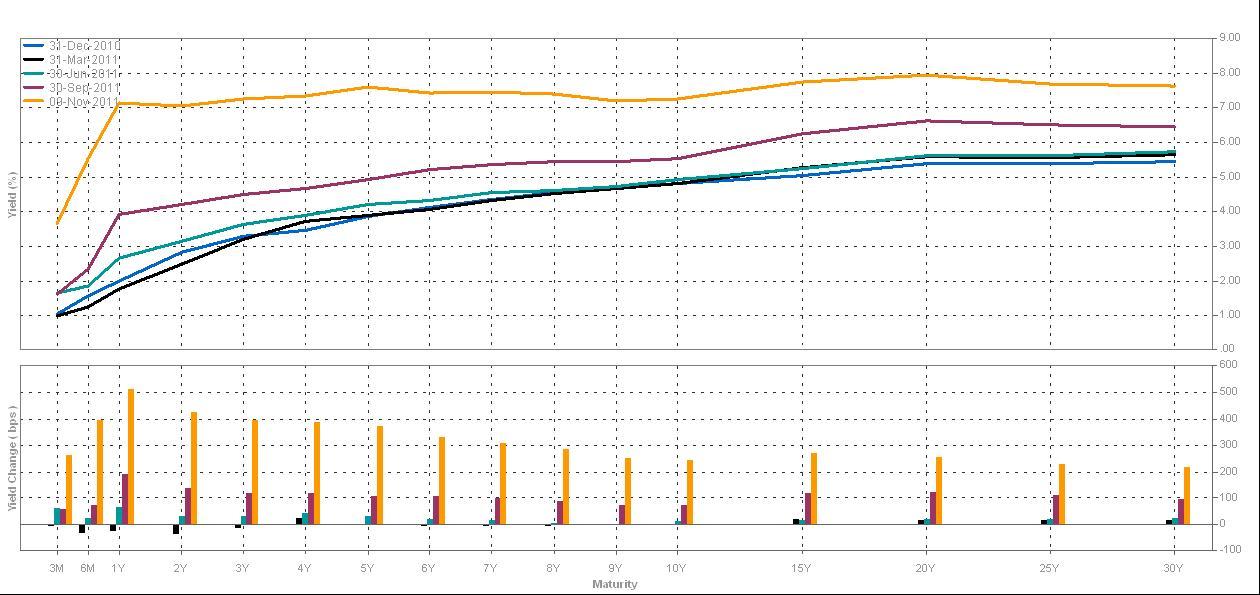 Il segnale della fine (o quasi): si è invertita la curva dei tassi italiani